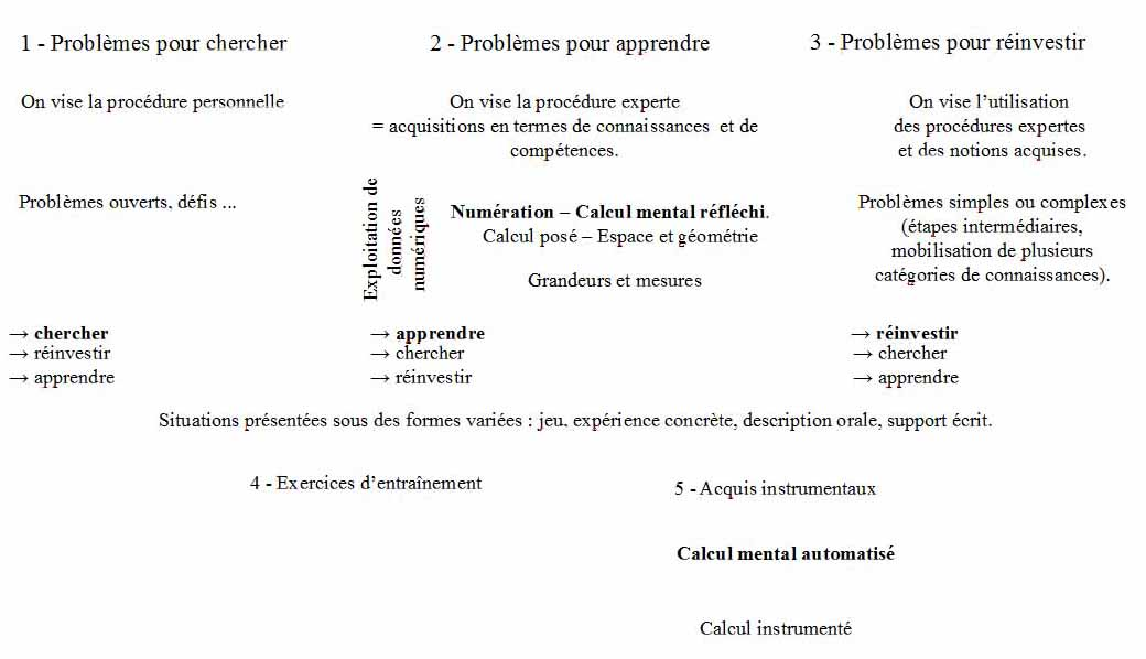 Calcul - Calcul mental table de multiplication ...