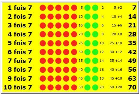 Calcul for Table fois 6